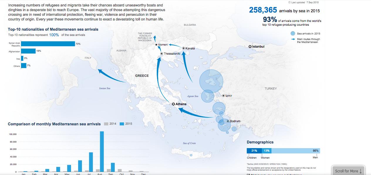 Dane UNHCR